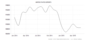 united-states-exports